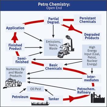 Petrokemi - åben ende.